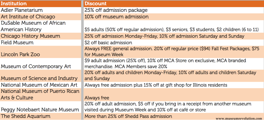 Chicago Museum Week discounts